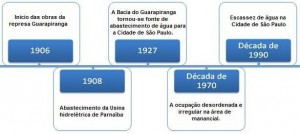 Cronologia da Represa Guarapiranga